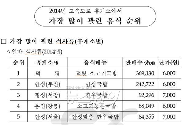 고속도로 휴게소 맛집…'덕평 소고기국밥' 3연속 1위
