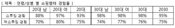 위메프, 지난해 2030 쇼핑 성향 결산…95%가 쇼루밍 경험