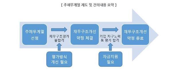"""전경련 """"주채무계열 제도 개선 신규자금 지원 강화"""""""