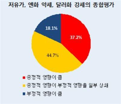 """환율 변동·저유가… 기업 """"채산성에 그럭저럭 도움"""""""