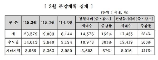 중견주택업체, 3월 1만4576가구 공급