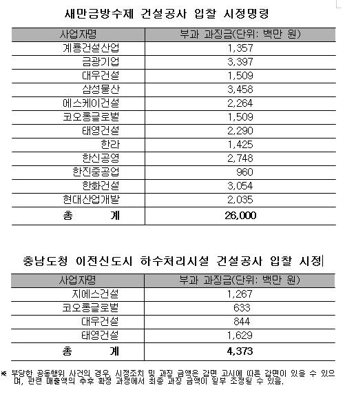 공정위 새만금방수제 건설공사 담합 과징금 부과