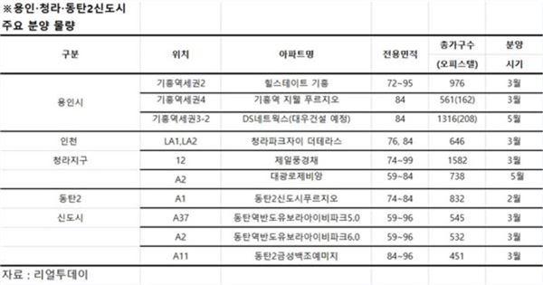 [2015 분양시장]'대형사 vs 중견사' 신도시 분양대전