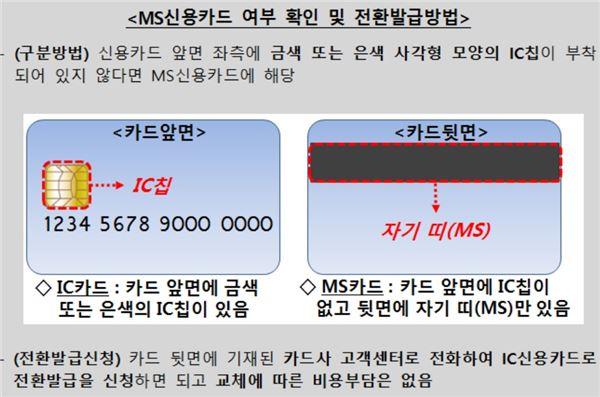 내일부터 마그네틱(MS) 신용카드 ATM서 사용 불가