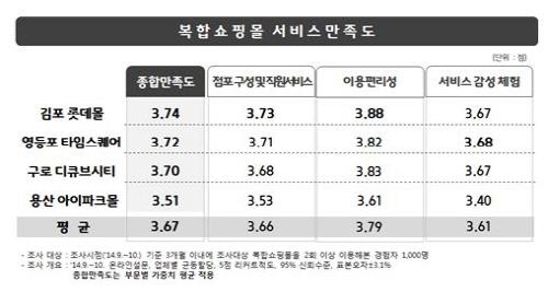 김포 롯데몰, 수도권 복합쇼핑몰 중 만족도 '1위'