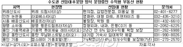 공실 걱정 '뚝'…선임대후분양 '수익형 부동산' 인기