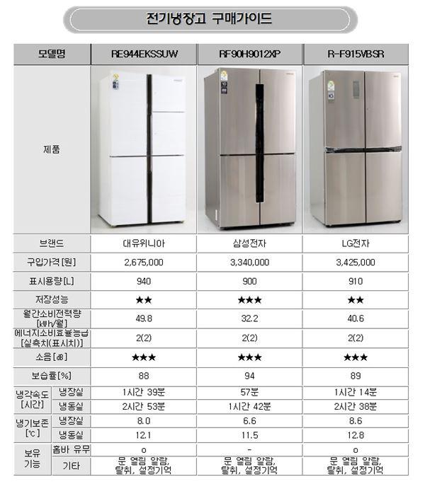 가정용 4도어 냉장고 저장성능 잘 살펴봐야…삼성전자 '우수'