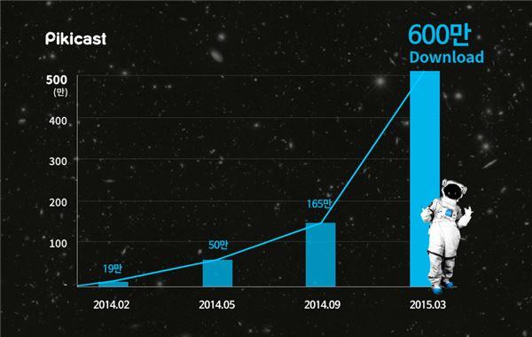 옐로모바일 피키캐스트, 50억원 규모 투자 유치