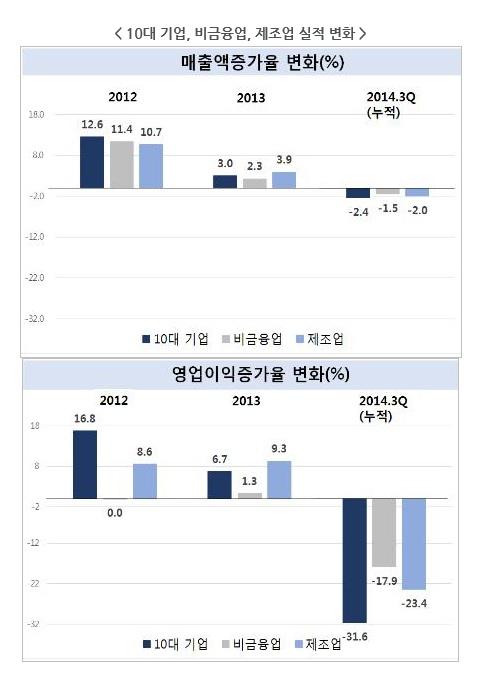 지난해 상장기업 매출 1.5% 감소…제조업 사실상 마이너스