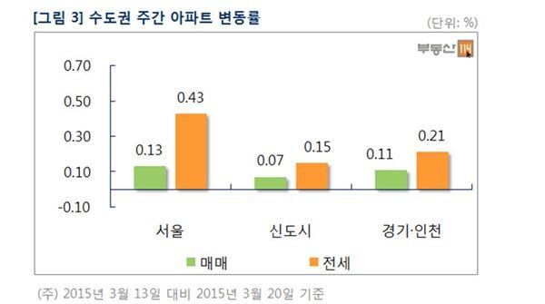 [아파트 주간시세]서울, 전세매물 부족에 상승 지속···오름폭은 소폭 감소