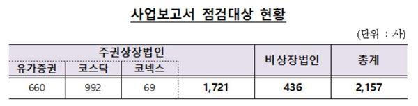 금감원, 내달 1일 2157社 사업보고서 신속점검