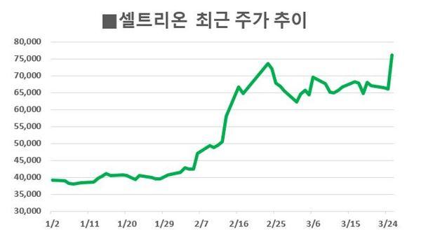 셀트리온·다음카카오, 코스닥 대장주 경쟁 '점입가경'… 주가는 엇갈려