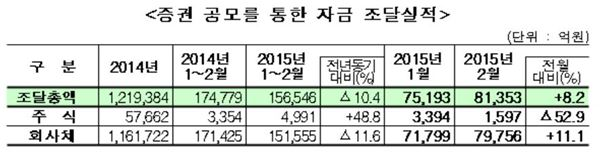 2월 직접금융 조달실적 8조1353억… 전월比 8.2%↑