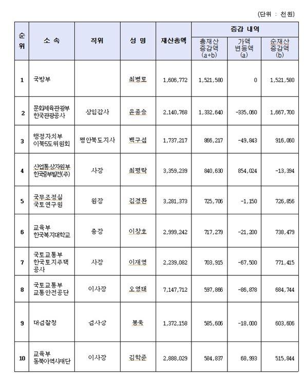 공직자 재산공개 재산증가 상위자(중앙)
