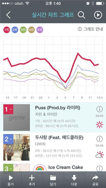 지니 3월 4주차 실시간 누적차트 1위 지민&아이언 'Puss'