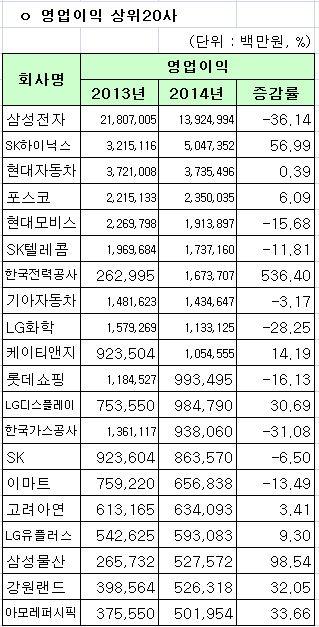 코스피 2014년 영업이익 상위 20사