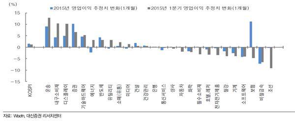 4월 증시 개막… 증권·건설·화학·운송株 '주목'