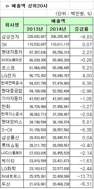 코스피 2014년 연결기준 매출액 상위 20사