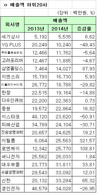 코스피 2014년 연결기준 매출액 하위 20사