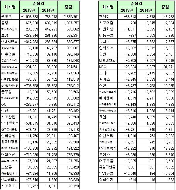 [표]코스피 2014년 연결기준 흑자전환 55사