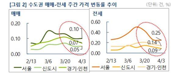 서울 아파트값 상승률 제자리