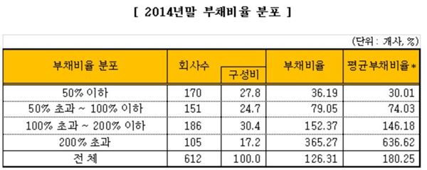 코스피 상장사, 부채비율 126.31%… 전년比 2.32% 감소