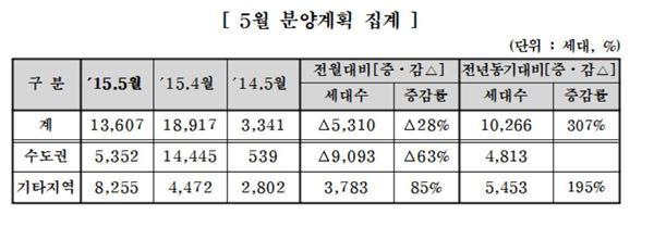 주건협 회원사 5월에만 1만3600가구 공급