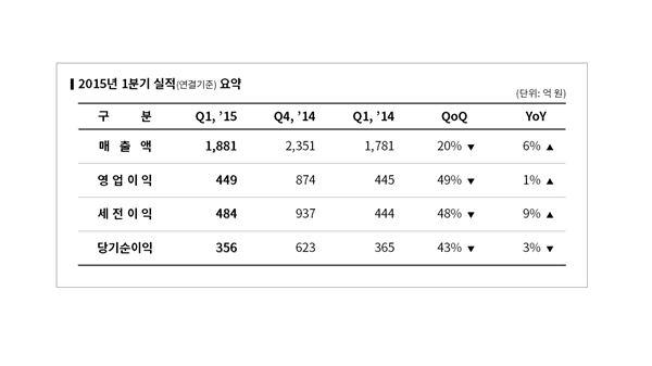 엔씨소프트, 1분기 영업익 448억…전년비 소폭↑(상보)
