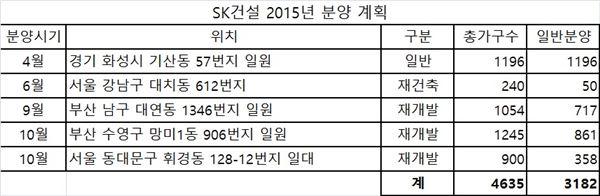 <명예의전당>2015주택브랜드대상…SK건설 하반기 분양예정 단지