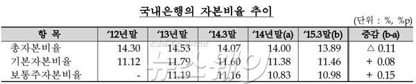 """은행 BIS비율 '양호'…일각선 """"자금흐름도 신경써야"""""""
