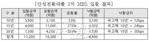 주금공, 안심대출 2차 MBS 발행…10년물 2800억 미매각
