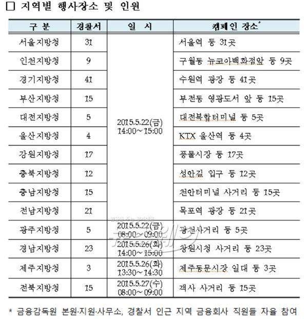 금감원-경찰청, '금융사기 예방' 전국 거리 캠페인