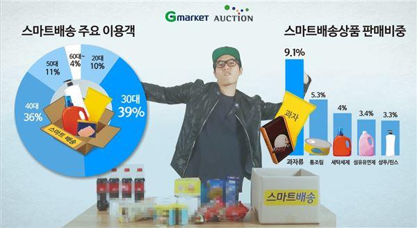 G마켓-옥션 스마트배송, 묶음배송 1위 '과자'