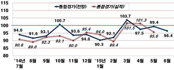 """전경련 """"6월 기업경기전망 96.4…4개월 내 최저치"""""""
