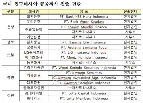 금감원, 인도네시아 진출전략 세미나 개최