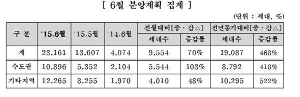 주건협 회원사, 6월 분양 전월比 70% 증가