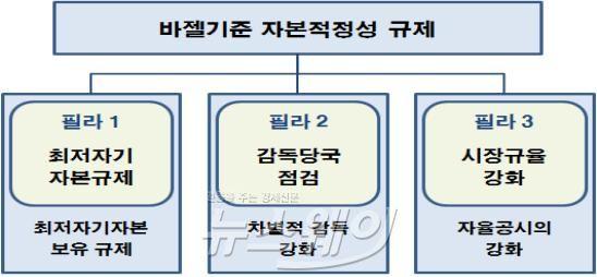 은행권 바젤기준 필라2·3 도입···수준미달 시 추가자본 부과