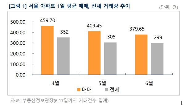 서울 아파트 값 상승폭 둔화