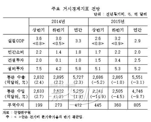 산업硏, 올해 경제성장률 2.9%…수출 3.1% 감소 전망