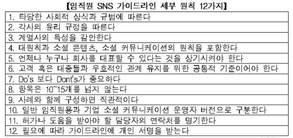 """전경련 """"기업 임직원 SNS 사용 원칙 수립과 내부공유 중요"""""""