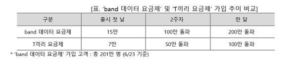 SK텔레콤, 'band 데이터 요금제' 최단 기간 200만 고객 돌파