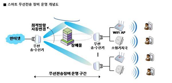 SK텔레콤, 차세대 통신기술로 도서·산악지역 통신품질 개선