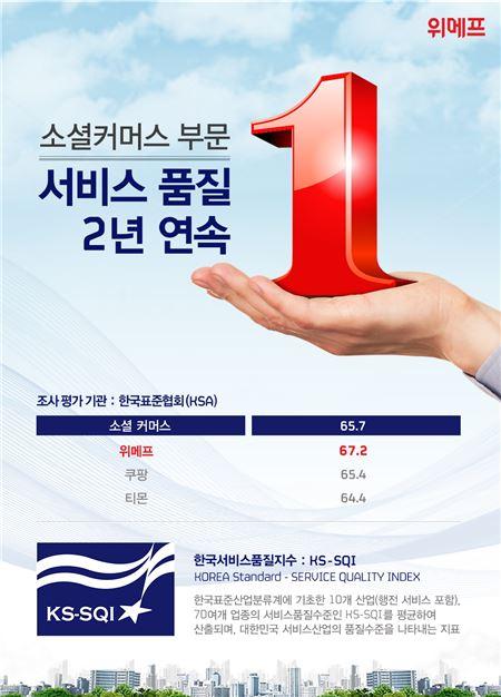 위메프, '한국서비스품질지수' 소셜커머스 부문 2년 연속 1위