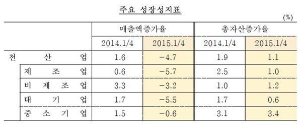 한국은행, 국내 기업 성장성 '악화'
