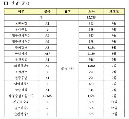 LH, 하반기 국민임대 2만6000호 공급