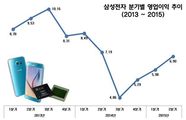 영업익 6.9조원 낸 삼성전자 '미풍 그친 갤S6 마법'