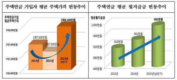 주금공, 주택연금 평균 주택가격 2억8천만원