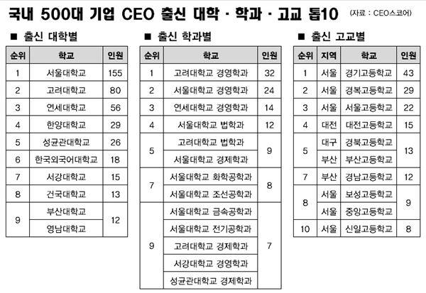 국내 기업 CEO 절반은 SKY 출신…155명 서울대 졸업