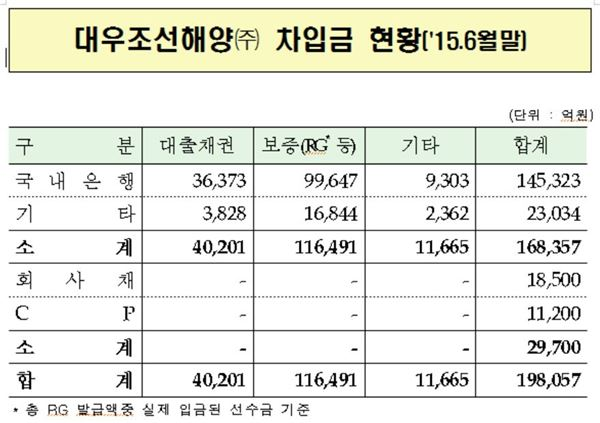 """금감원 """"대우조선해양 금융권 차입금 약 20조원"""""""