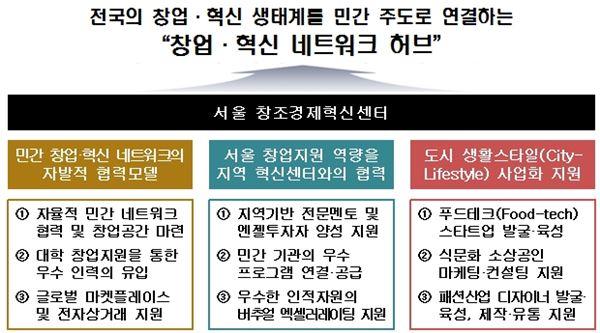 """'서울 창조경제혁신센터' 출범…""""창업·혁신 네트워크 허브될 것"""""""